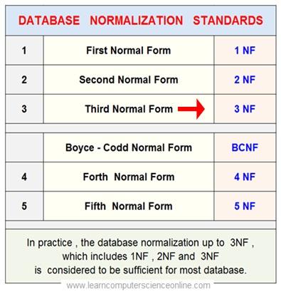 Relational Database Normalization 3NF