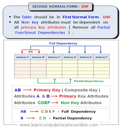 Relational Database Normalization Second Normal Form 2NF