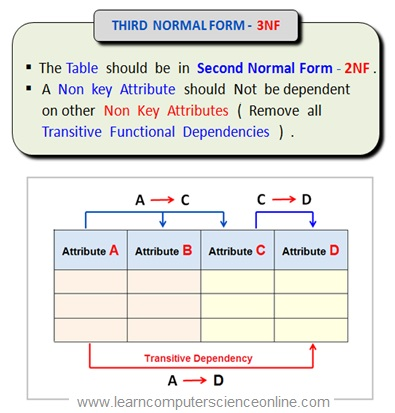 Relational Database Normalization Third Normal Form 3NF