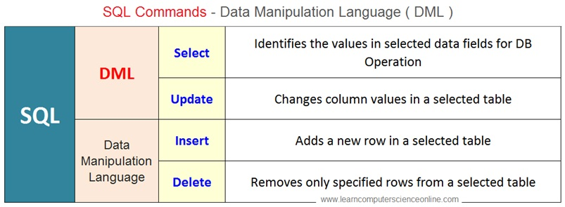 SQL Commands , DML , Data Manipulation Language