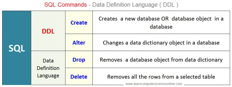 SQL Commands , DDL , Data Definition Language