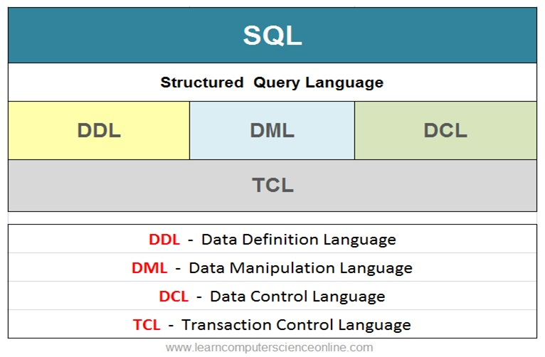 SQL , Structured Query Language
