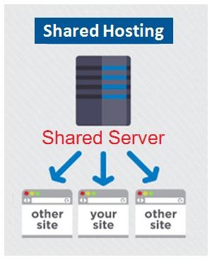 Shared Hosting , Web Design