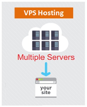 VPS Hosting , Web Development
