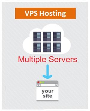 VPS Hosting , Web Development