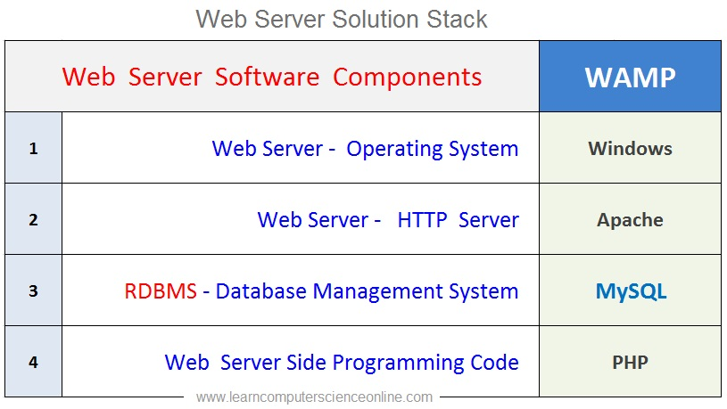Web Server Stack , WAMP , MySQL Download