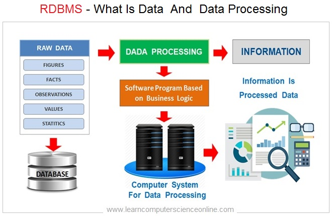 What Is Data , Data Processing , RDBMS , Relational Database