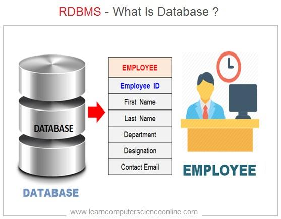 What Is Database , RDBMS , Database