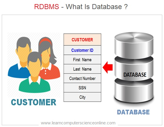 What Is Database , RDBMS