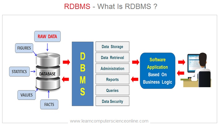 What Is RDBMS