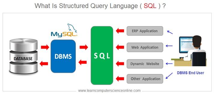 What Is SQL , SQL , RDBMS