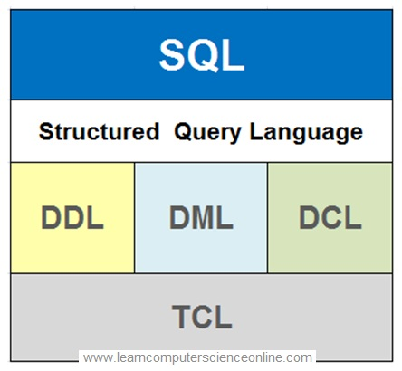 What Is SQL , Structured Query Language