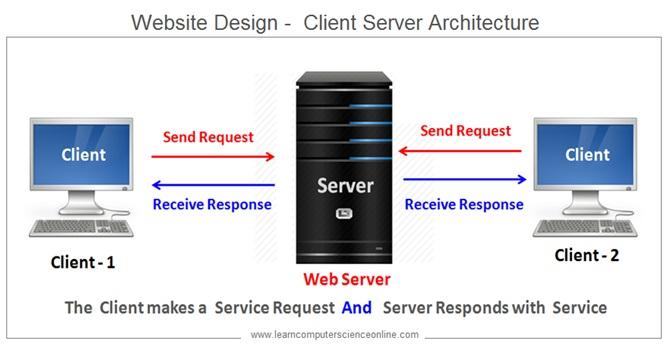 Full Stack Developer , Client Server Architecture