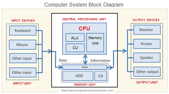 Computer System , system architecture