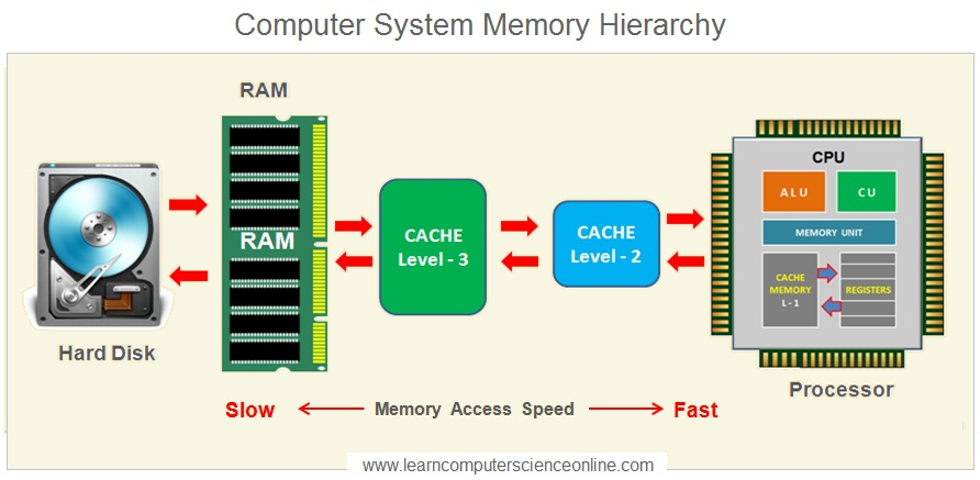 Computer System Memory Hierarchy
