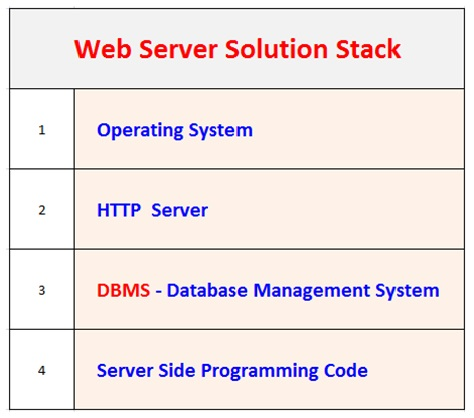 Full Stack Developer . Client Server Architecture , Server Stack