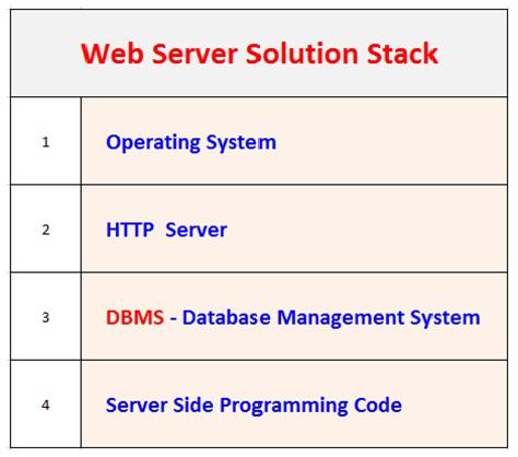 Full Stack Developer . Client Server Architecture , Server Stack