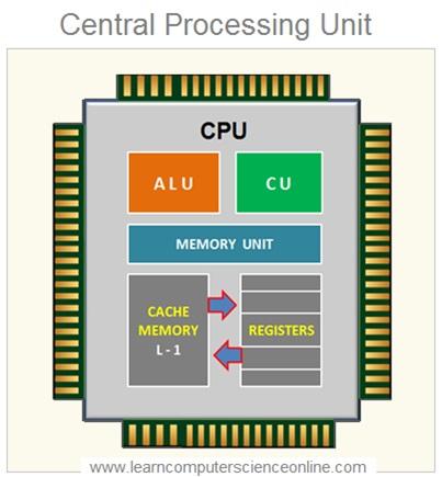 computer C P U