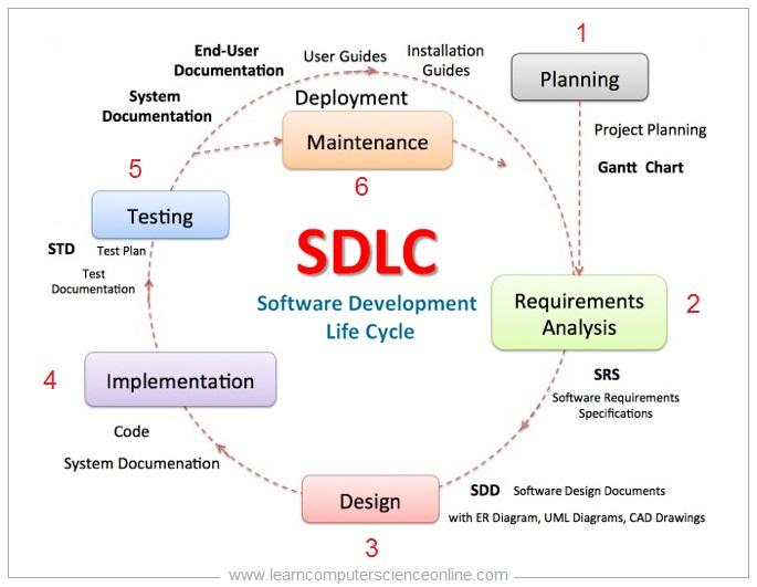 SDLC Activities , Software Development Life Cycle