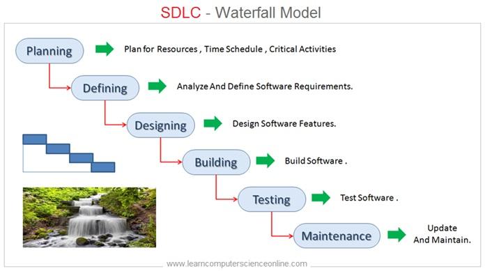 SDLC Waterfall Model , Waterfall Model