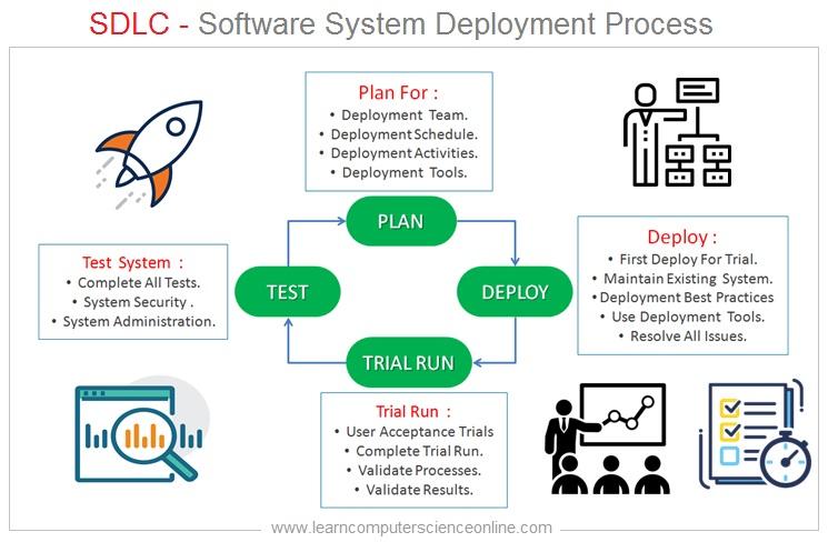 Software Development Life Cycle , SDLC , Software Deployment