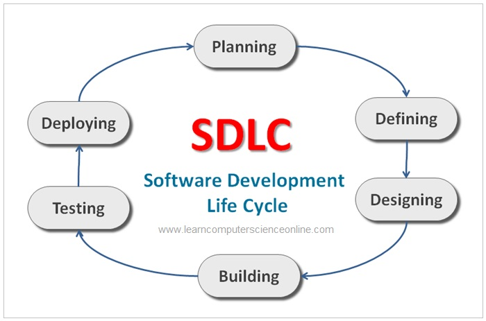 Software Development Life Cycle , SDLC