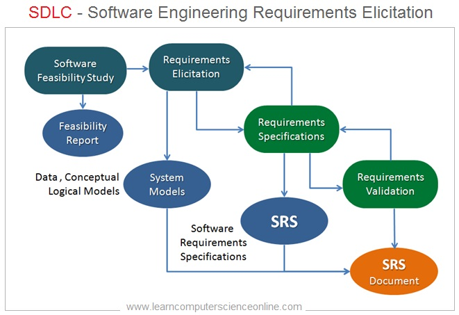 Software Engineering Requirements Elicitation , Software Development Life Cycle