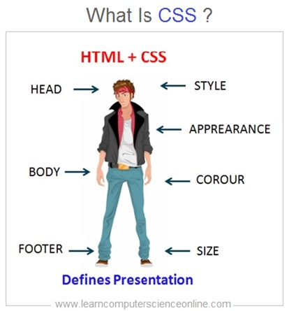Full Stack Developer , What Is CSS , CSS , Cascading Style Sheets