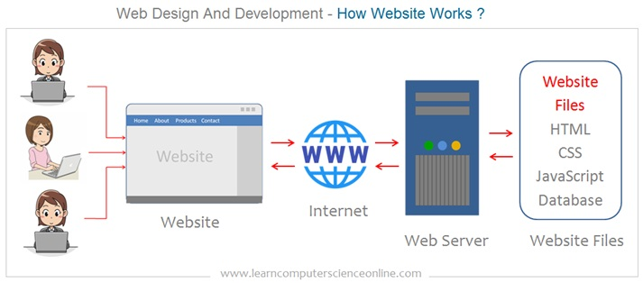 How Website Works , Hosting