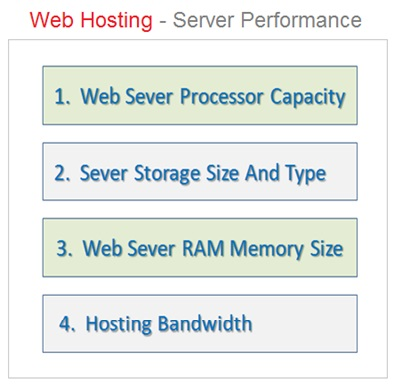 Web Hosting Server Performance