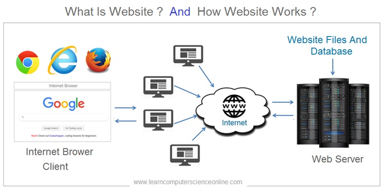 What Is Website , How Website Works