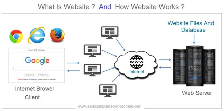 What Is Website , How Website Works