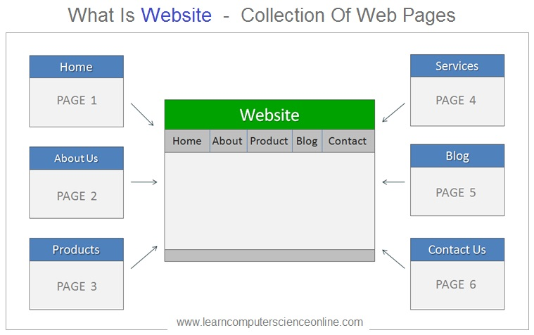 What Is Website , What Is Web Page
