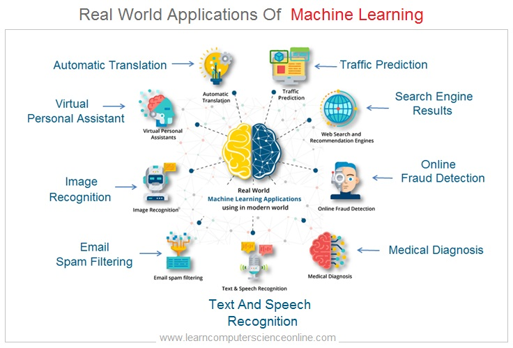 Artificial Intelligence , Real World Applications Of Machine Learning