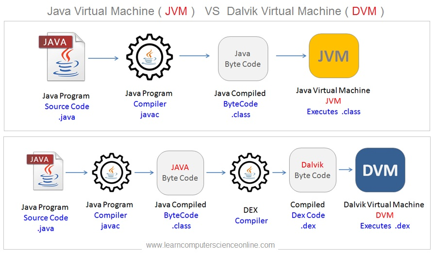 JVM VS DVM , Dalvik Virtual Machine