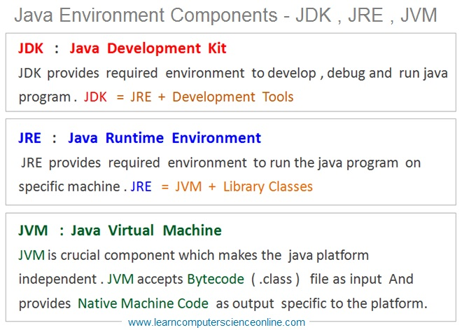 Java Environment Components JDK , JRE , JVM