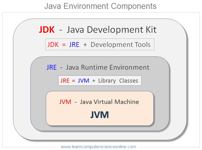 Java Environment ,Java Programming Basics