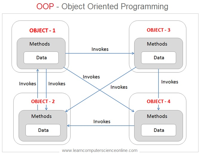Object Oriented Programming , OOP Concepts , Java Programming Basics