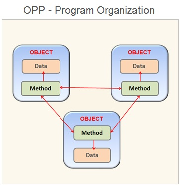 Object Oriented Programming , Java Programming Basics