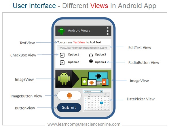 Views In Android , View System