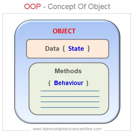What Is An Object In Java , Java Programming Basics