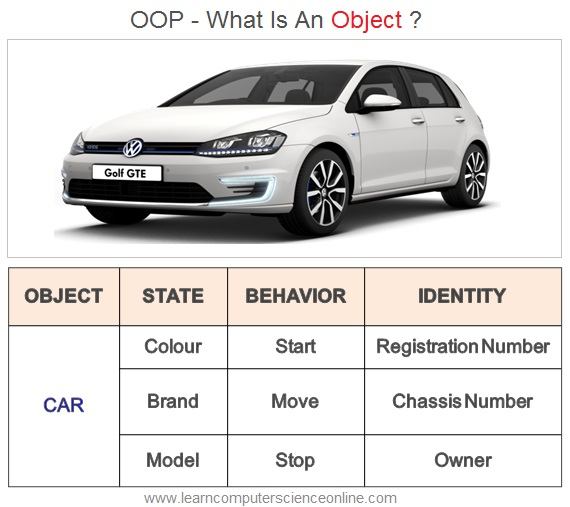 What Is An Object In Java