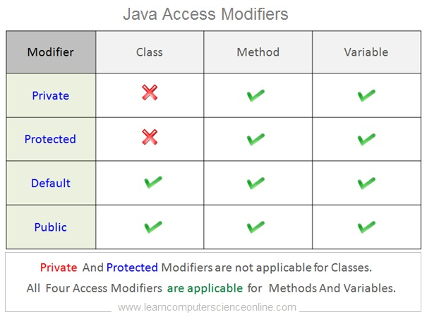 Java Access Modifiers, Java Tutorial
