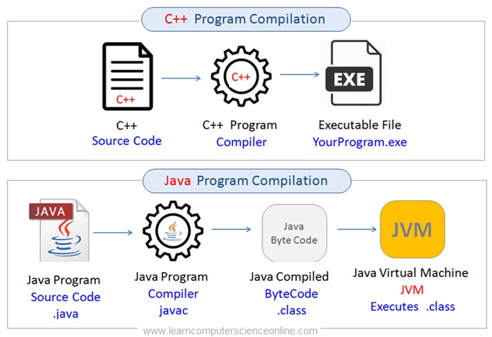 Java Compilation , Java Programming Basics