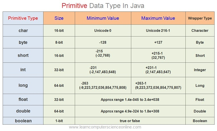 Java Data Types , Primitive Data Types