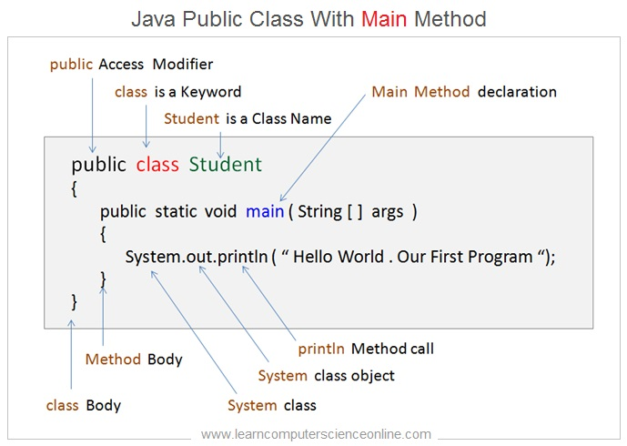 Java Main Method Declaration , Java Programming Basics