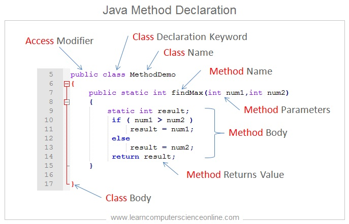 Java Method Declaration , Java Programming Basics