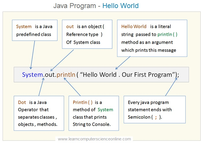 Java Program Hello World
