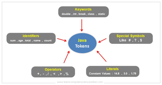 Java Tokens , Java Programming