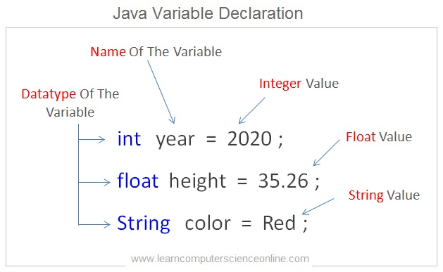 Java Variable Declaration